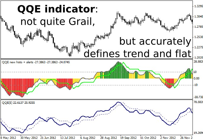 QQE Indicator: Not Quite Grail, But Accurately Defines Trend