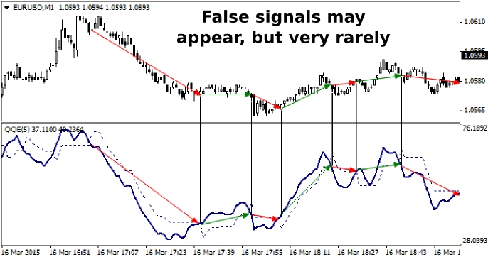 QQE Indicator: Not Quite Grail, But Accurately Defines Trend And Flat - DewinForex.com: Forex traders portal