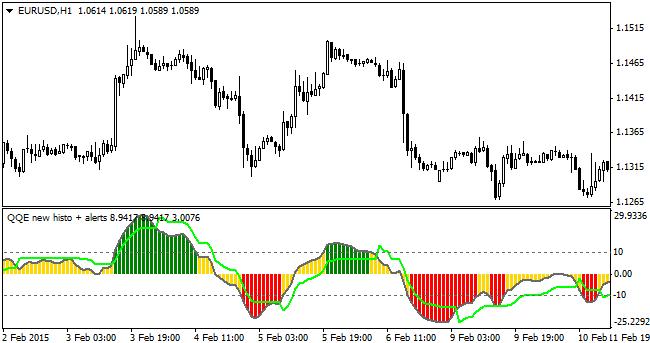 Forex qqe indicator