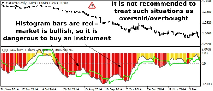 Qqe Indicator Not Quite Grail But Accurately Defines Trend And