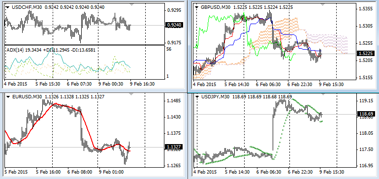 Forex technical analysis indicators pdf