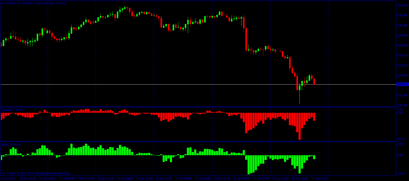Trend strength indicator forex