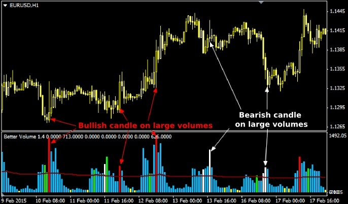 Volume spread analysis in forex trading