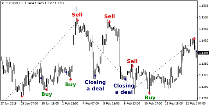 Forex strategy builder custom indicator