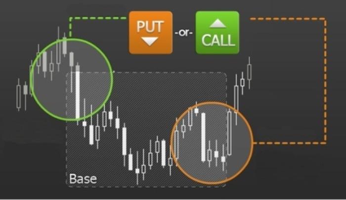 Binary options indicator combination