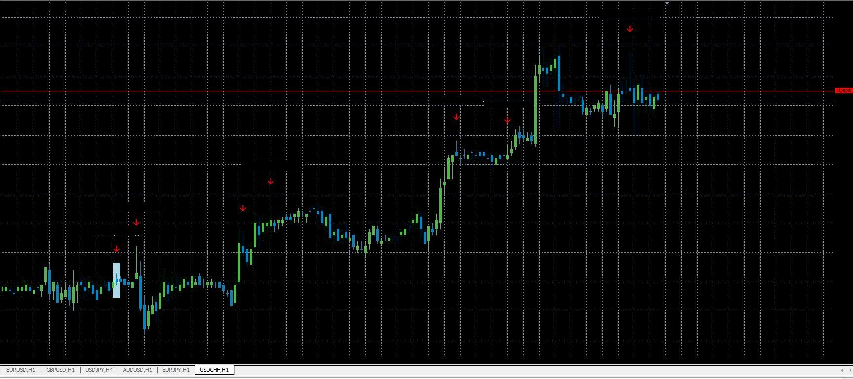 Candle forex