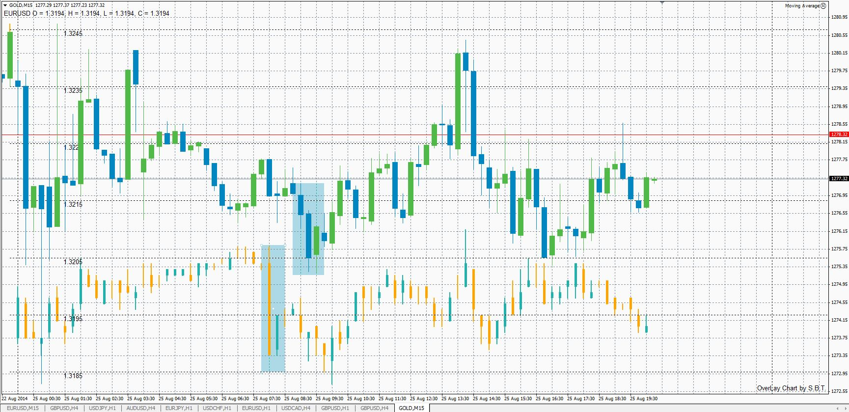 Forex news marketwatch