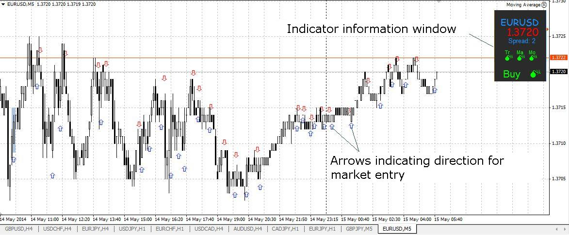 Option Scalping Strategies