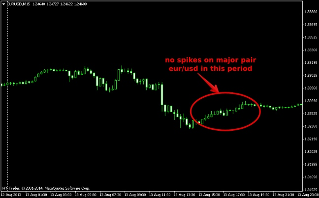 Currency Power Meter Indicator: Mutual Strength of