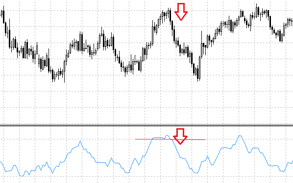 Forex flow indicator