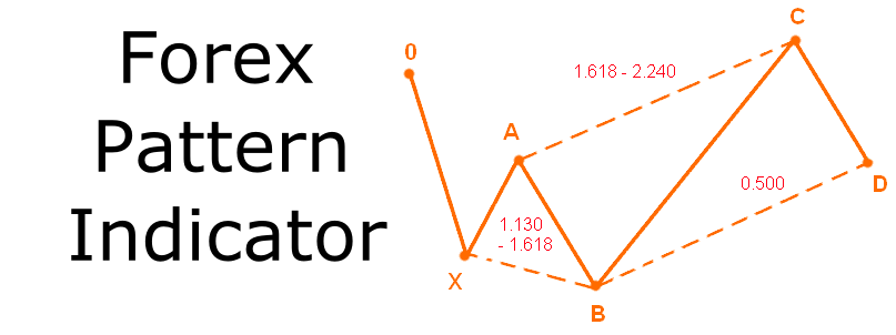 Forex dragon pattern indicator