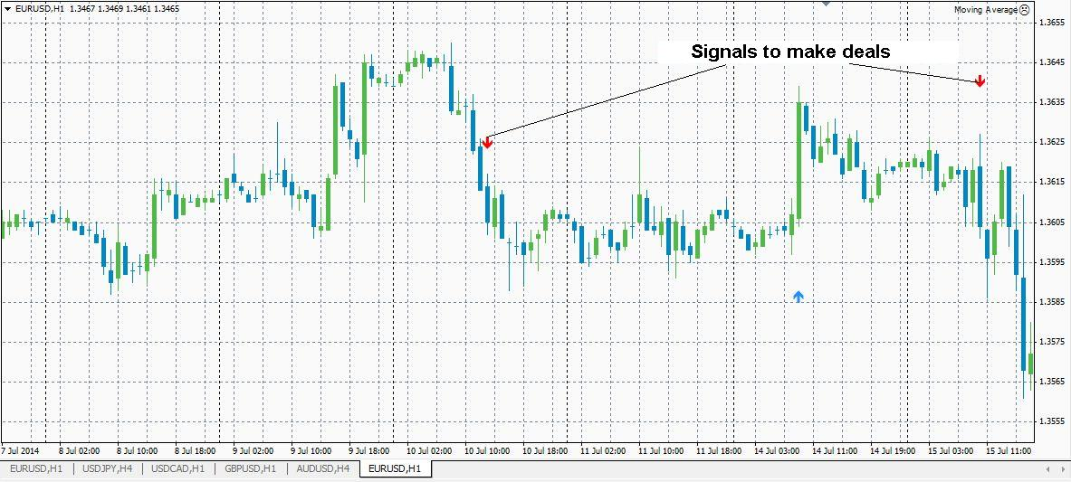 Learn to trade forex without indicators