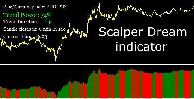 Indicatori forex per scalping