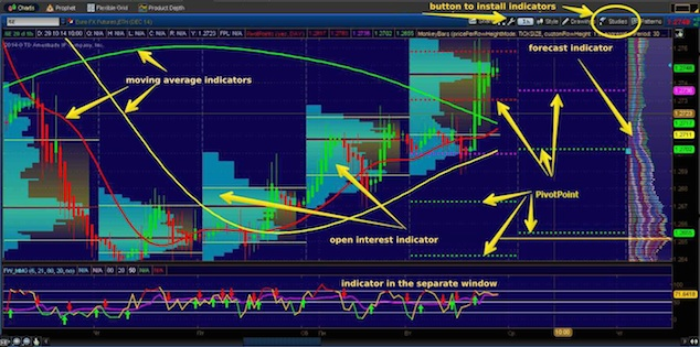 Thinkorswim indicators for binary options
