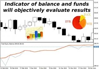 investor binary options indicator reviews