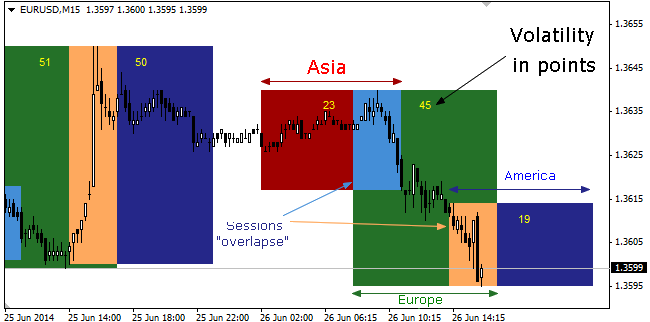 Forex trading session clock