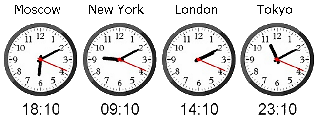 Forex clock indicator