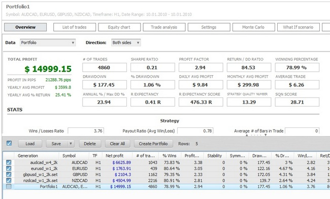 StrategyQuant EA Analyzer: Your Personal Analyst - DewinForex com