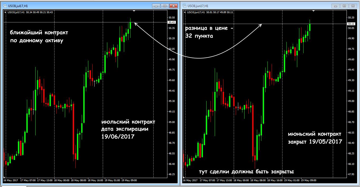 Конкурсы на рынках forex форекс cfd фьючерсы через ккой банк играет сорос на forex
