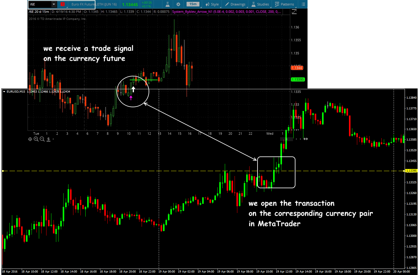 Technical analysis of futures: we use effectively an exchange asset