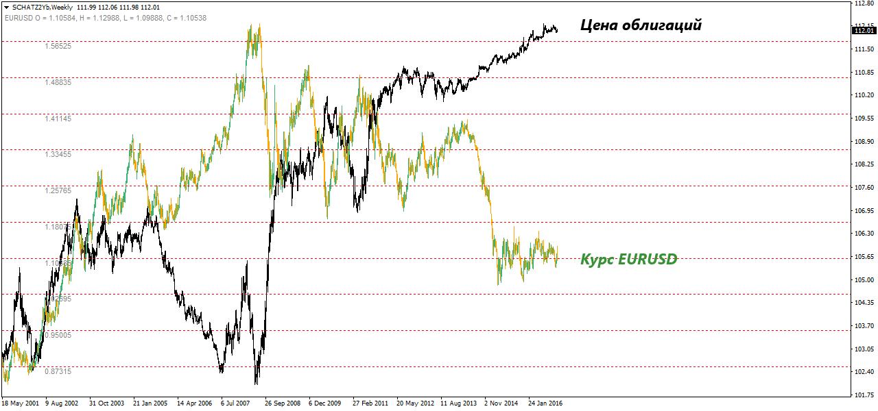 Опережающий график на рынке форекс gdp for new zealand