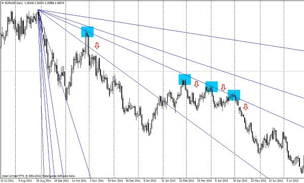 Technical analysis – the Gann indicators - DewinForex com: Forex