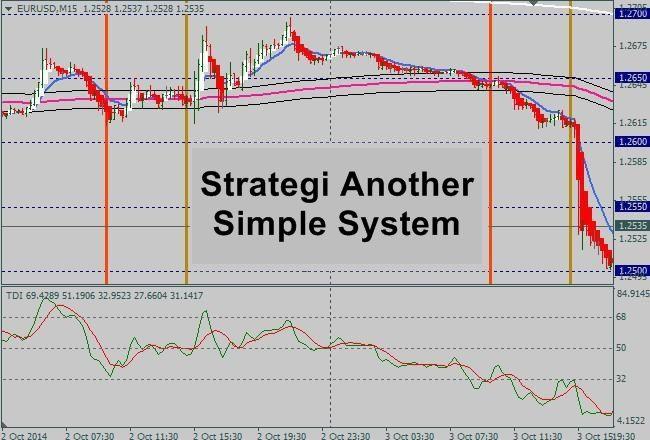 Strategi forex akurat