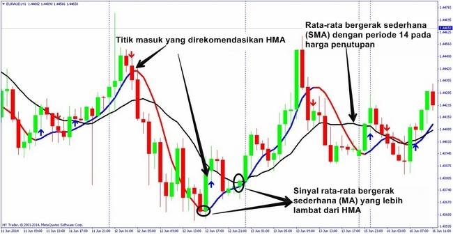 Strategi 1-2 menerapkan indikator rata-rata bergerak
