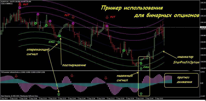 Индикаторы форекс m5 m10 forex renko charts fx trading system