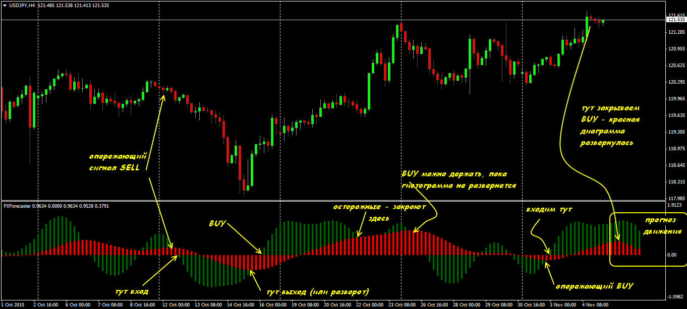 Indikator forex ifc