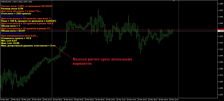 Индикатор для подсчета профита форекс курс валют рубль драм