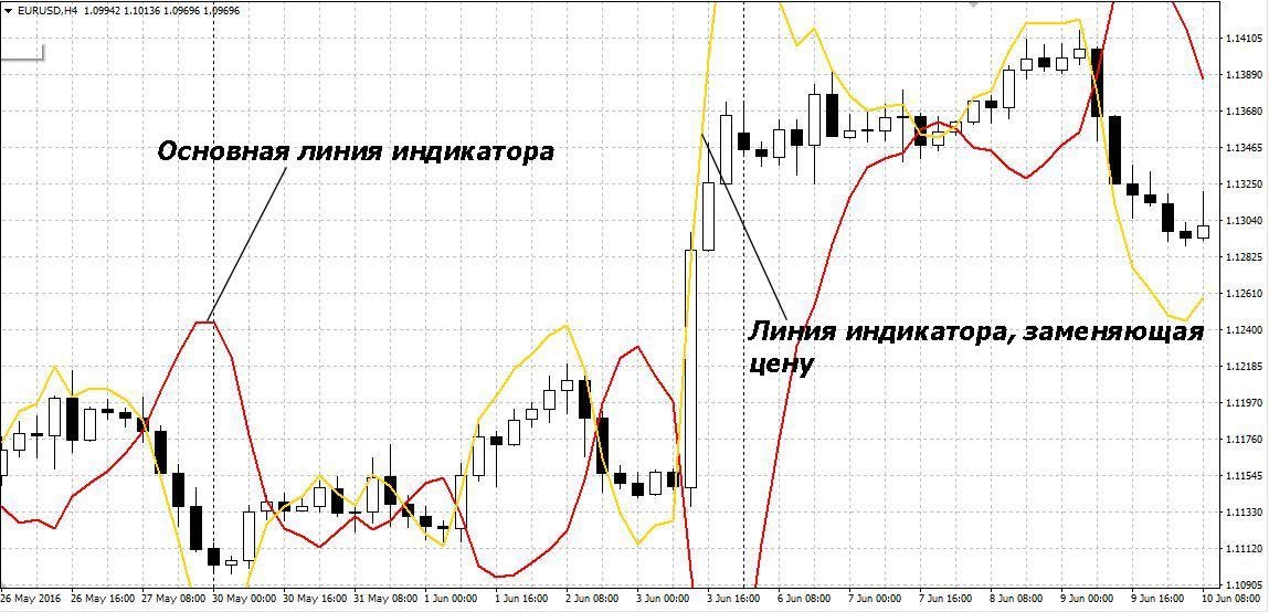 Как менять цвет индикатора forex после пересечения линии zen trader forex