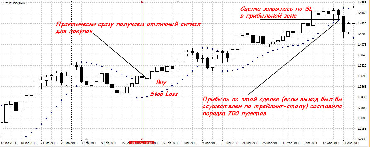 Double martingale system forex