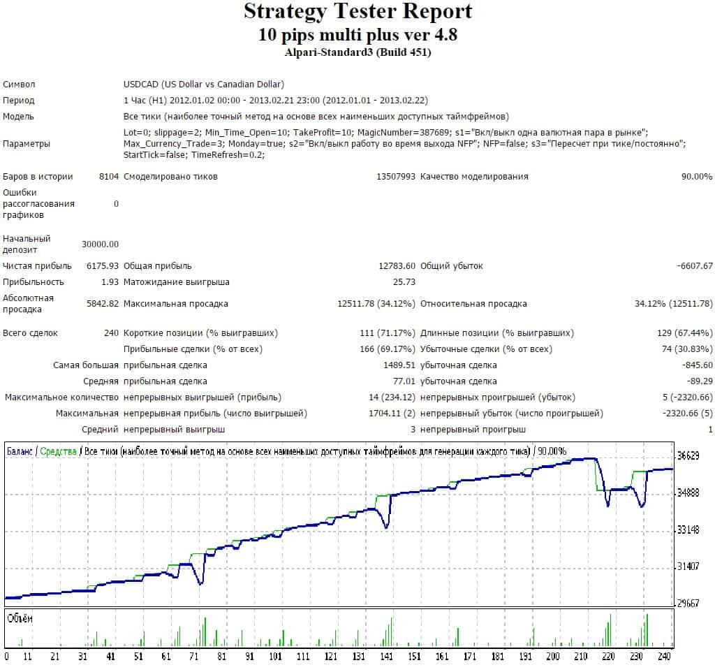 Скачать программы торговых сигналов бинарных опционов