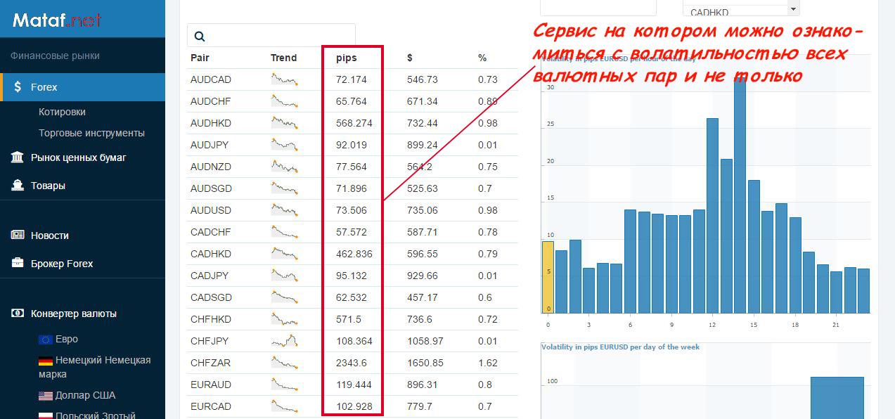 Forex средний диапазон недели free forex stock photoshop