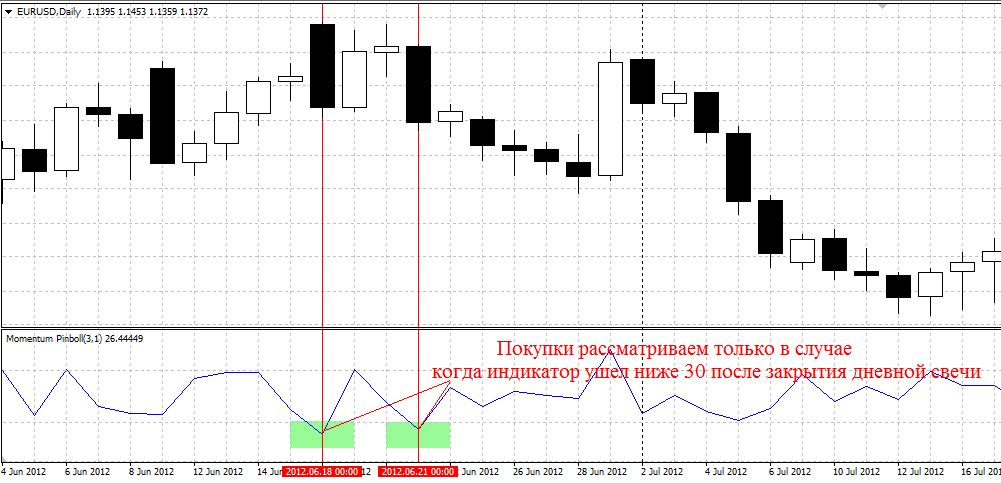 Binary option trading basics
