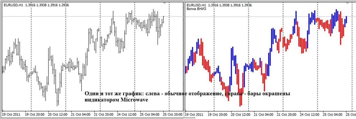 Скачать индикаторы для системы masterforex omnitrader 2002 котировки forex