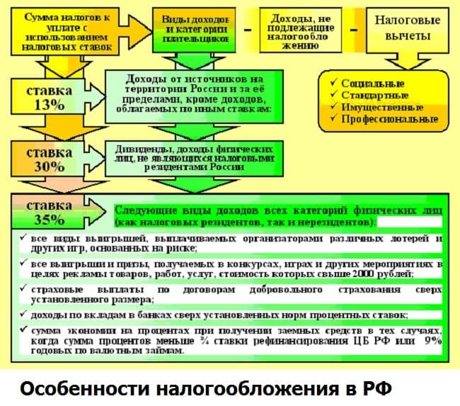 Налогообложение доходов на форексе в рб оперативный анализ форекс