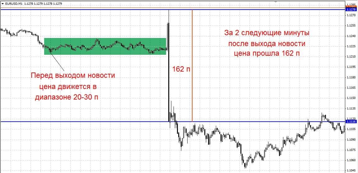 экономический график форекс
