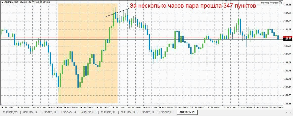 Можно ли торговать на форексе с 1000 рублей