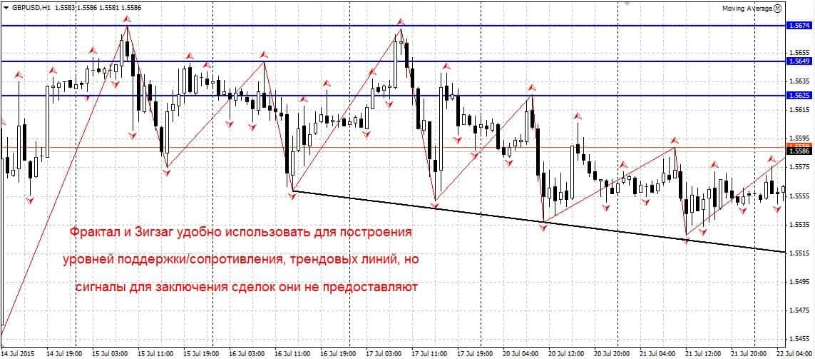Стратегия форекс алгоритм 4 точки дневной форекс время входа