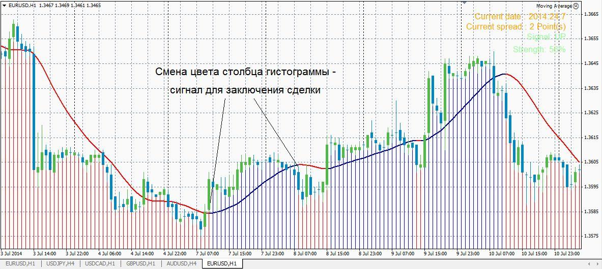 Индикаторы forex и их недостатки прогнозы специалистов по рынку форекс