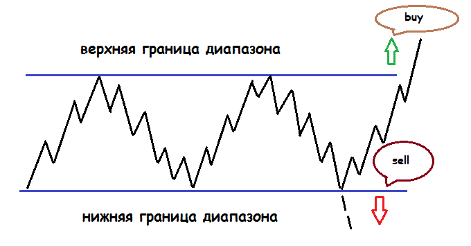 Математические стратегии и форекс цена акций полюс золото на сегодня
