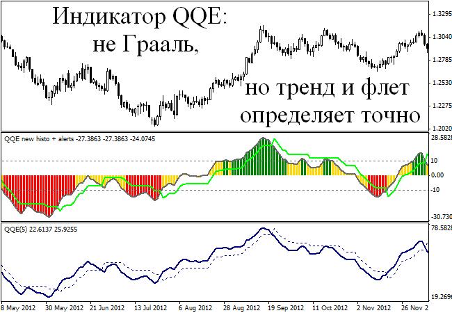 Индикатор форекс qqe 60 инструменты поддающиеся тех анализу форекс