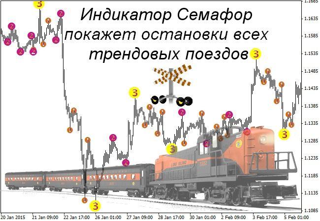 Форекс индикатор симафор советник форекс светофор