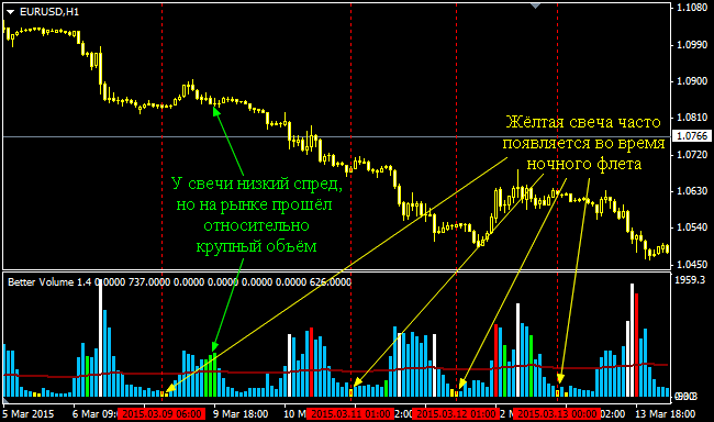 Vsa analysis forex