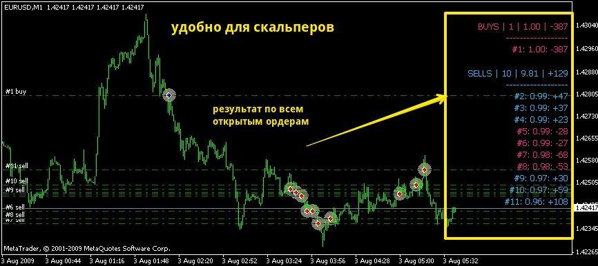 Индикатор открытых сделок форекс индикатор для мт 4 форекс