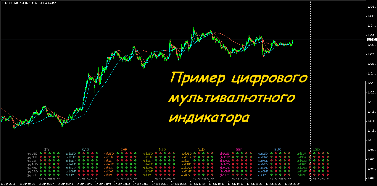 Мульти валютный индикатор форекс индикатор форекс 3 level zz semafor скачать