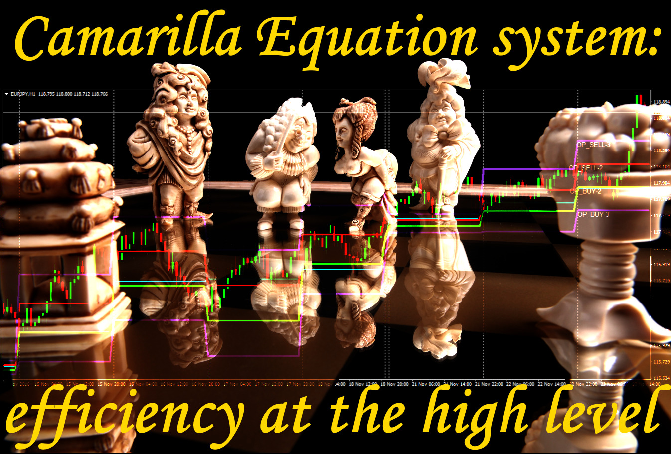 Camarilla trading strategies