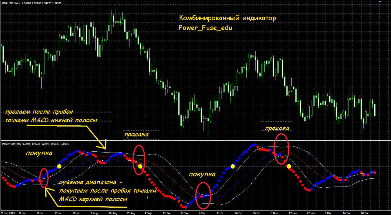 Как правильно пользоваться индикаторами форекс форекс торги валют скачать демо счёт